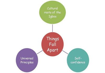 Literary analysis of theme in things fall apart